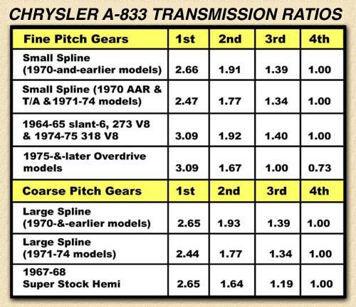 Mopar A833 Manual Transmission Identification And Gear